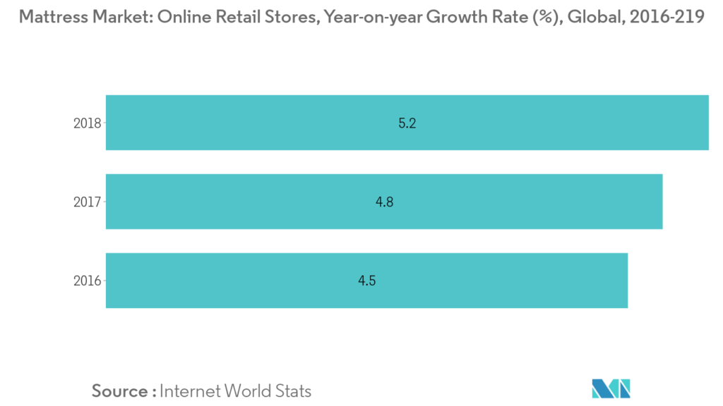 Online mattress retailers growth rate 2016-2019