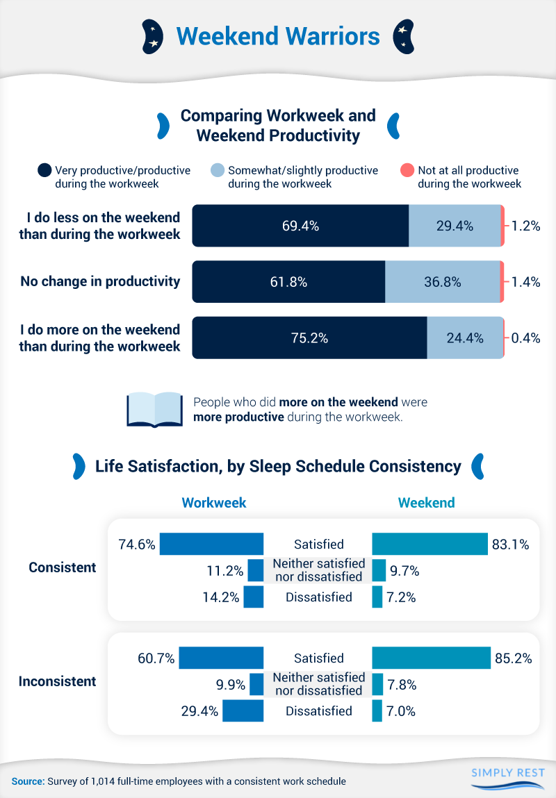 Comparing workweek and weekend priority