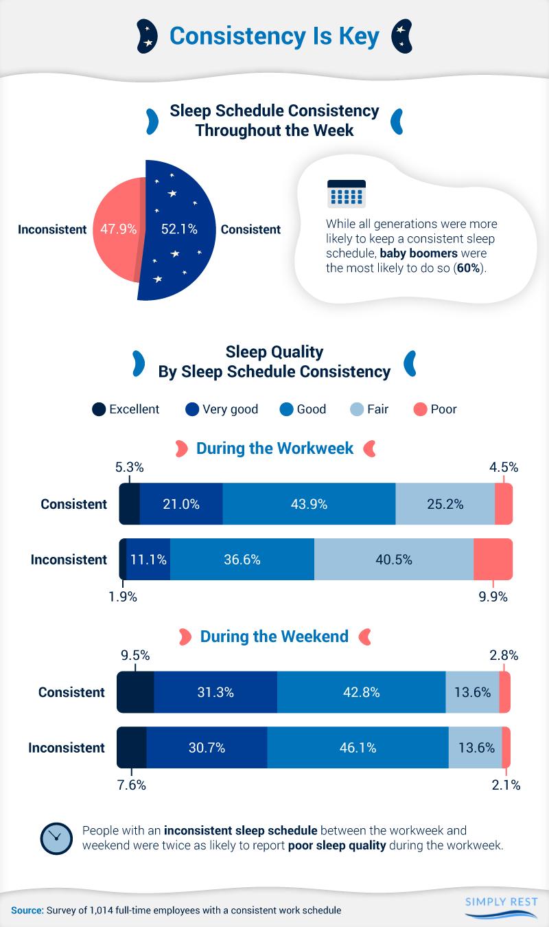 Sleep schedule consistency